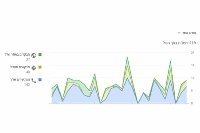 רוצים לקדם אתר עם גוגל לעסק שלי? אין בעיה! דרך חשבון עסקי בגוגל אפשר להביא עשרות גולשים חדשים לאתר.